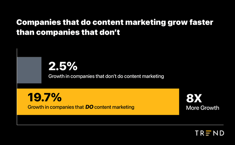 growth for ecommerce companies doing content marketing
