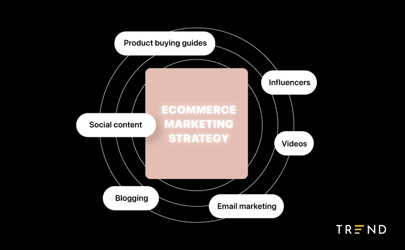 parts of an ecommerce content marketing strategy