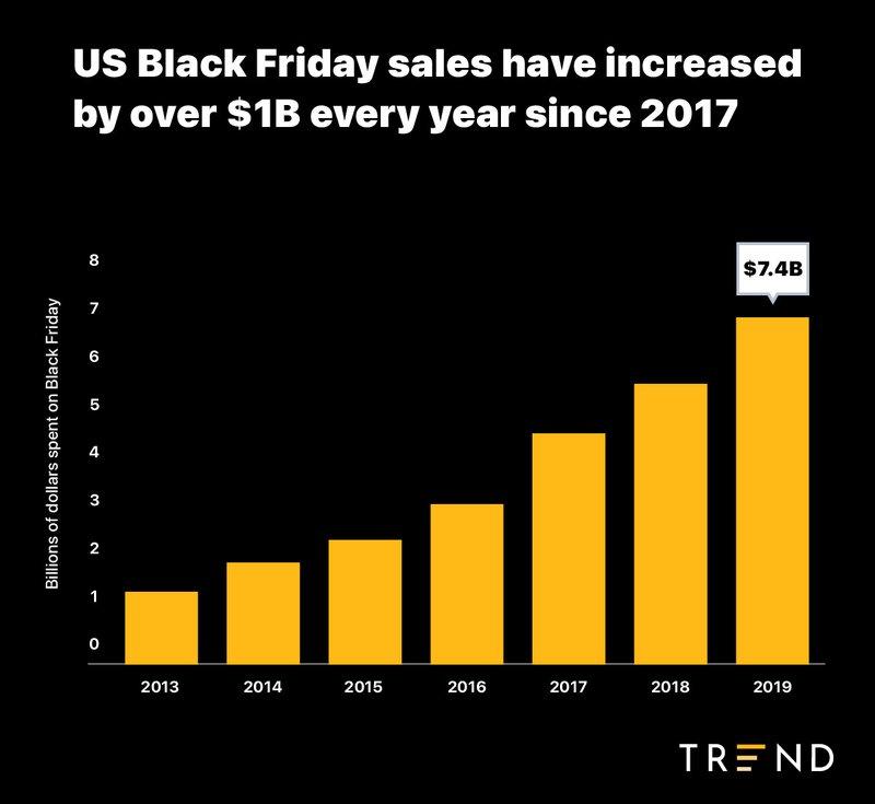black friday sales in billions of dollars since 2013