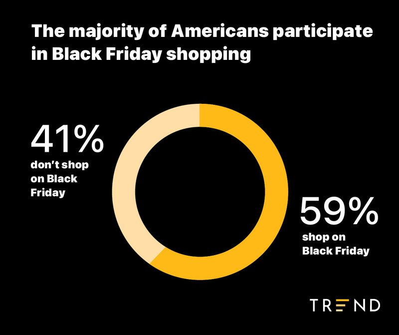 percent of Americans who go black friday shopping