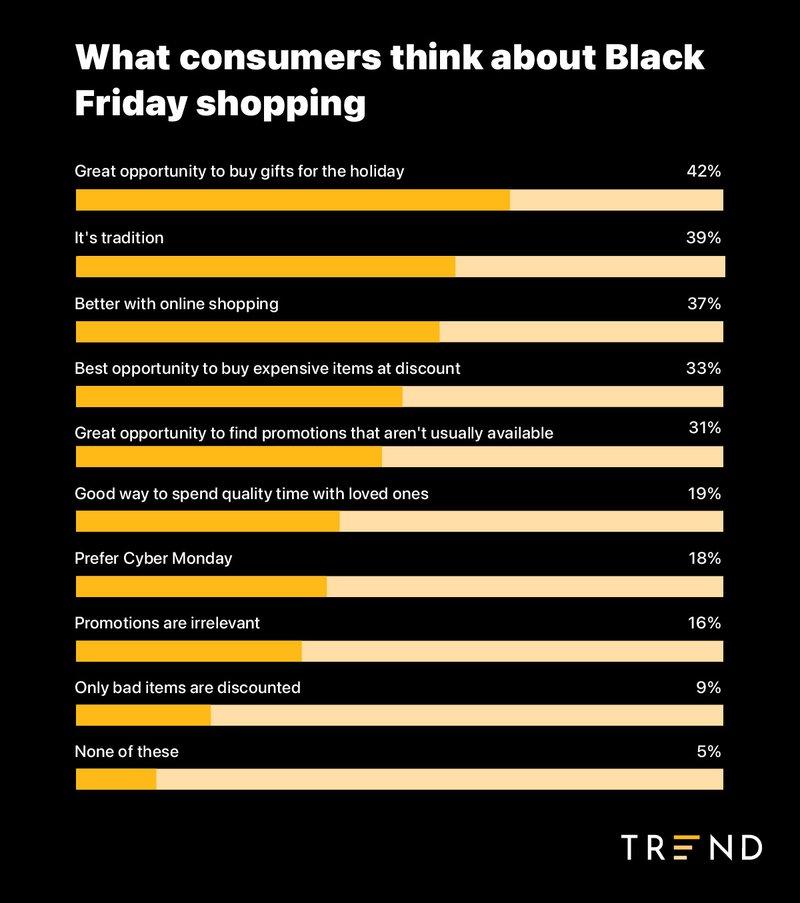 consumer attitudes toward black friday