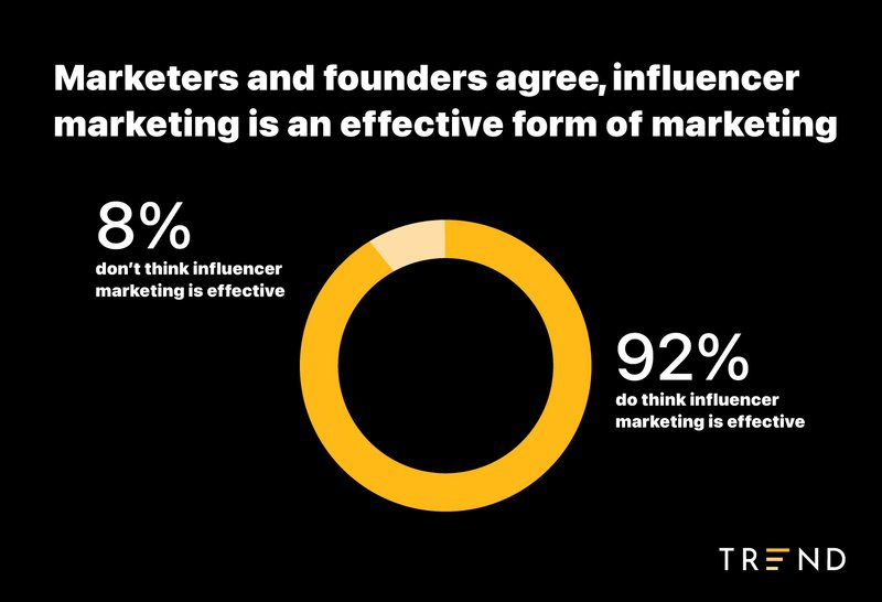 percentage of people who think influencer marketing is effective