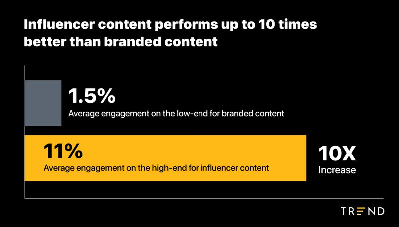 influencer content vs branded content