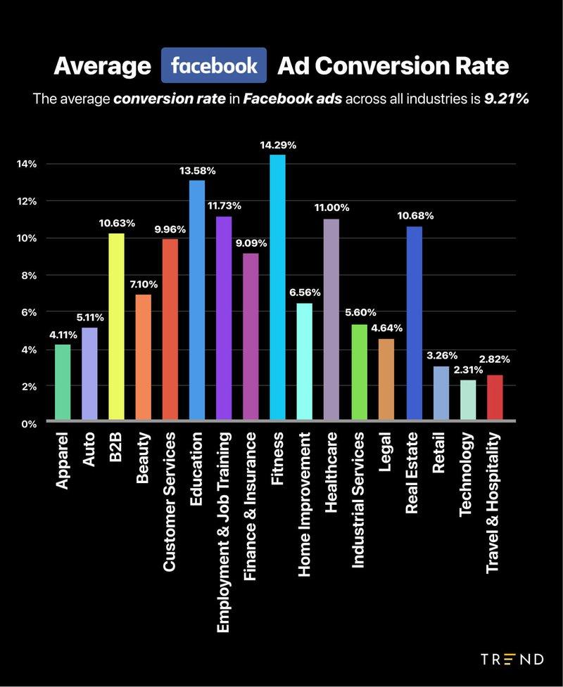 average facebook ad conversion rate