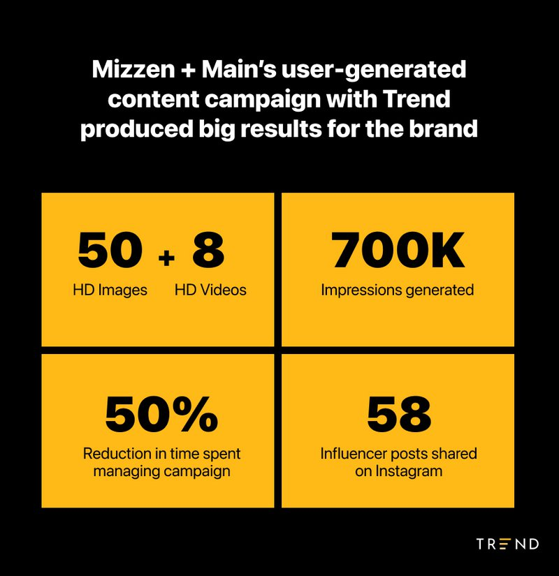 results from Mizzen+Main Trend campaign