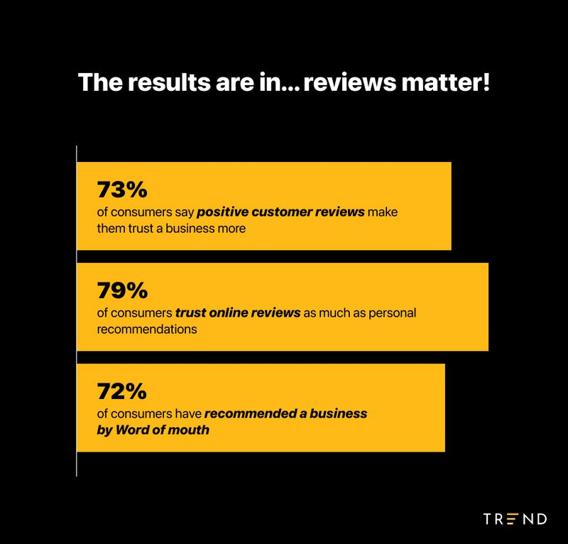why reviews matter - stats