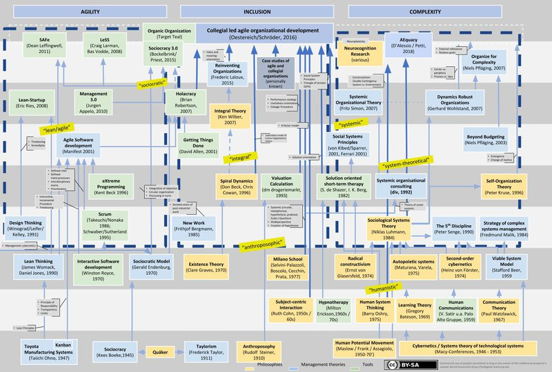 Cartography of responsive organization models throughout the years