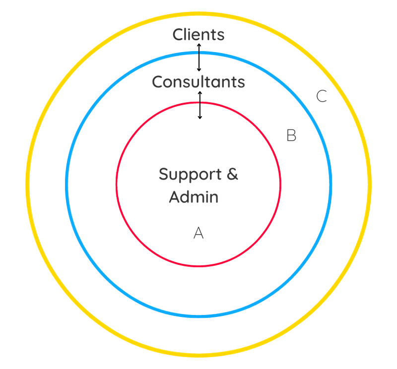 There are 3 parties and 3 ways to implement self-management in consulting firms.