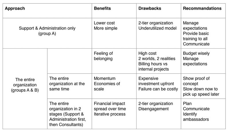 Summary table on implementing self management in consulting firms