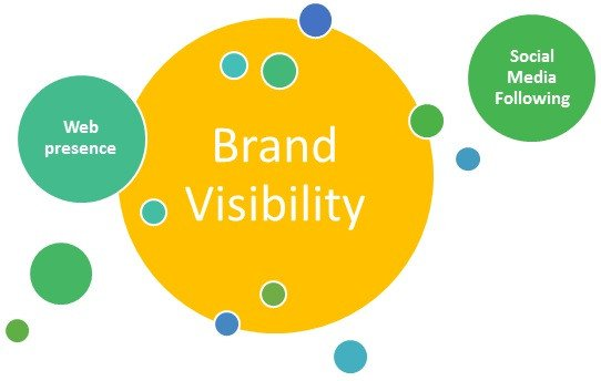 Brand visibility related to CEO branding