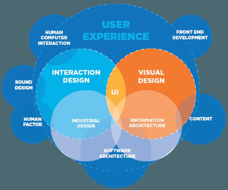 Venn diagram of aspects that make up UX design