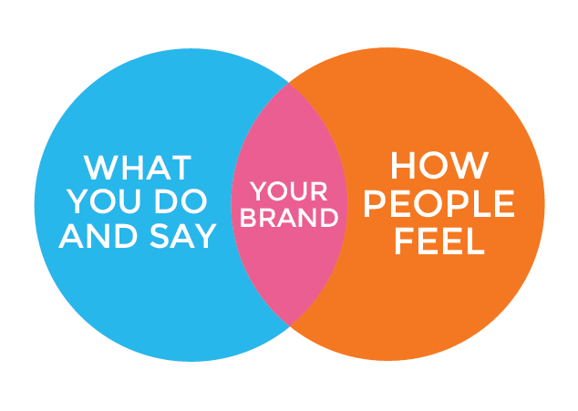Image representing how your actions influence your brand and people's perception of it.