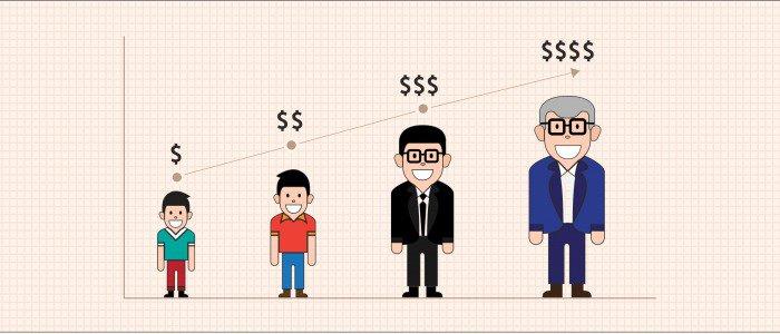 Customer lifetime value representation