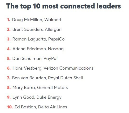 Top 10 most connected leaders
