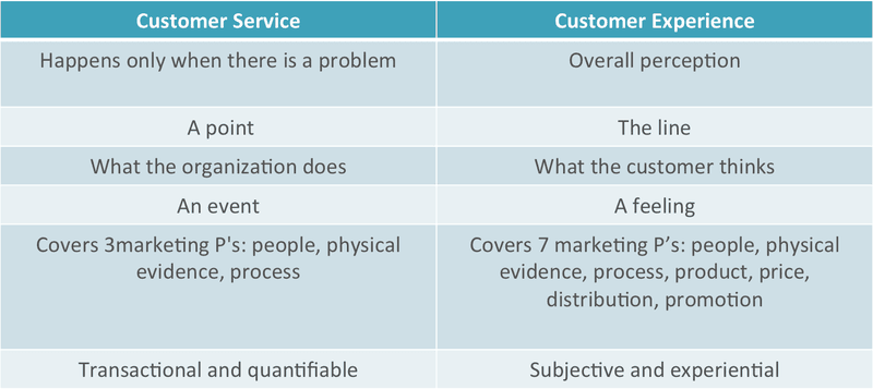 Chart comparing Customer Service and Customer Experience
