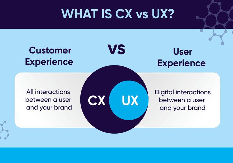 CX vs UX image