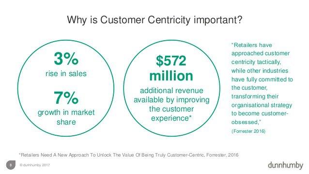 Statistics about customer centricity