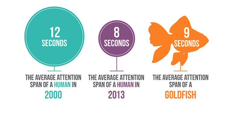 Image showing how attention span has decreased over the years.