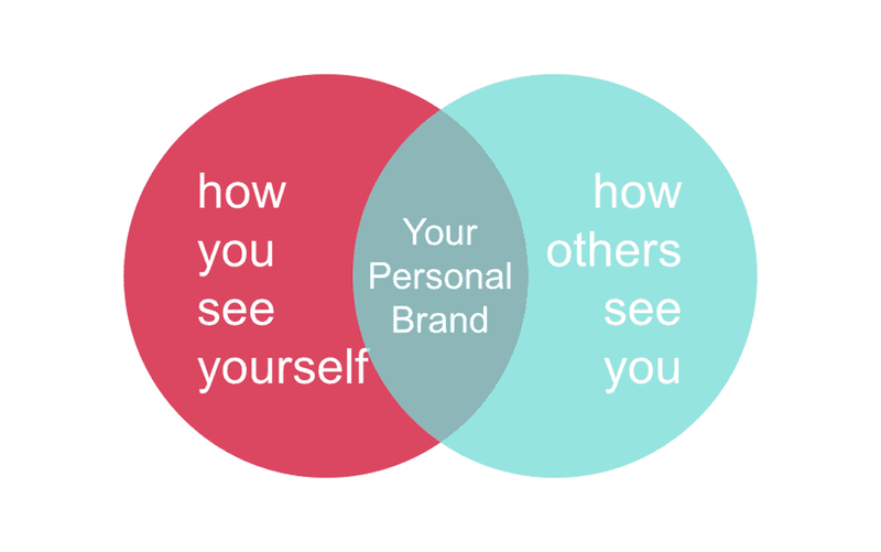 Personal branding perception image