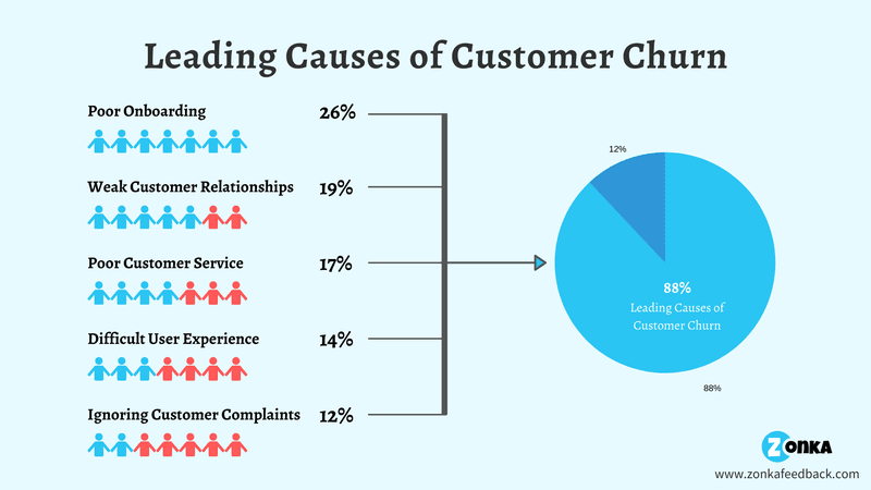 Causes of customer churn