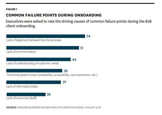 Onboarding statistics affecting customer retention