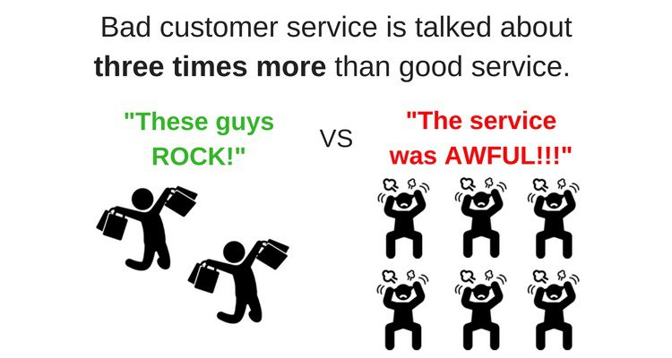 Bad customer service is talked about 3 times more than good service.