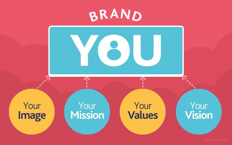 Elements of personal branding