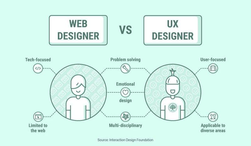UX Design vs Web Design picture