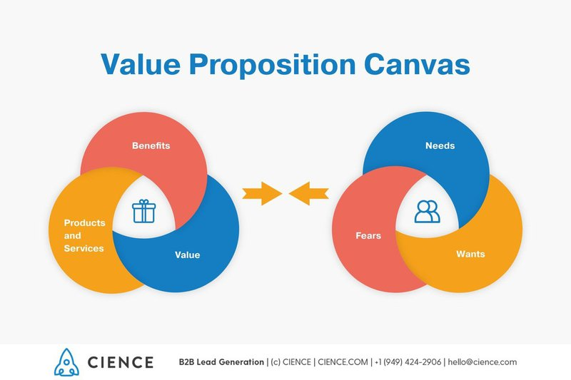 Value proposition canvas for personal branding