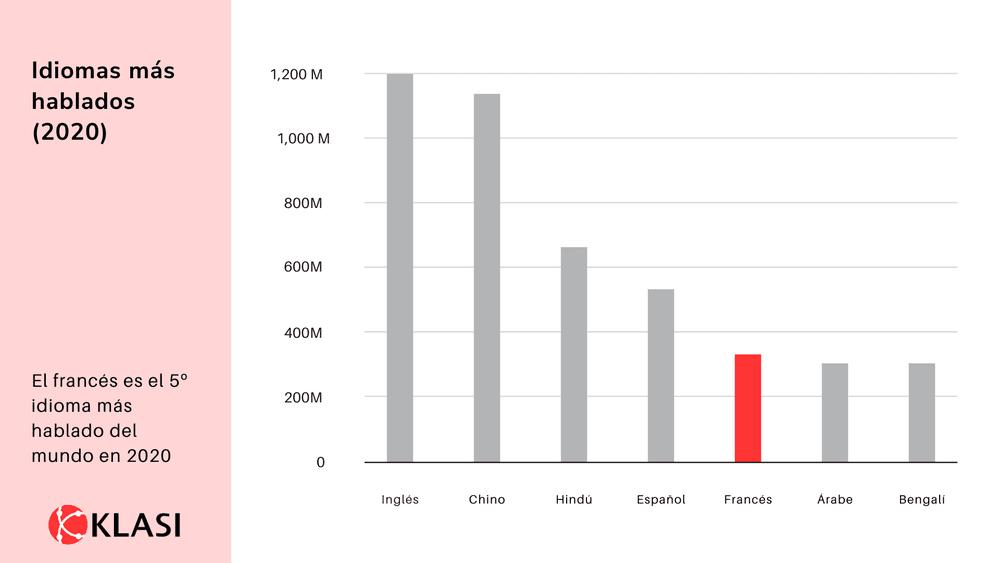 Idiomas más hablados del mundo en 2020 - Blog Klasi
