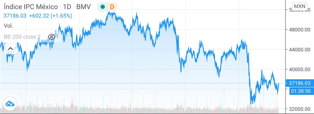 Índice IPC México Trading View