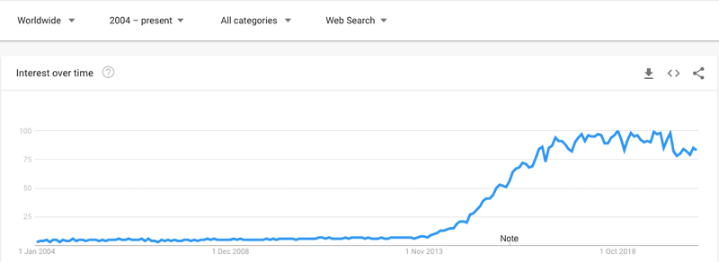 Google Trends IoT Internet of Things