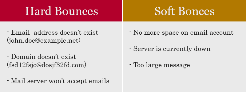Differences between a soft and hard bounce