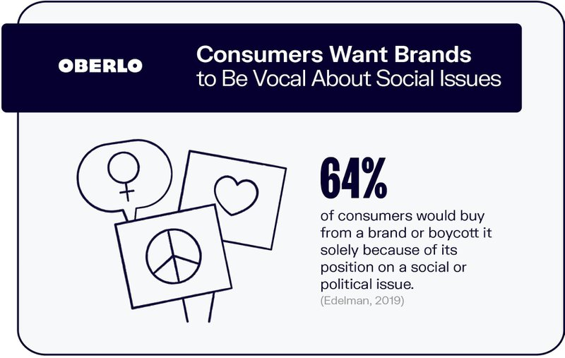 http://Consumer want brands to be vocal about social issues