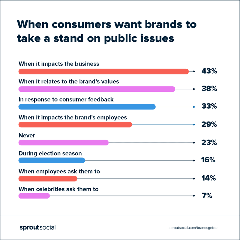 When consumers want their brand to stand on public issues