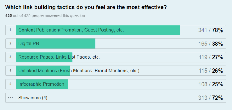 Most Effective Link Building Strategies