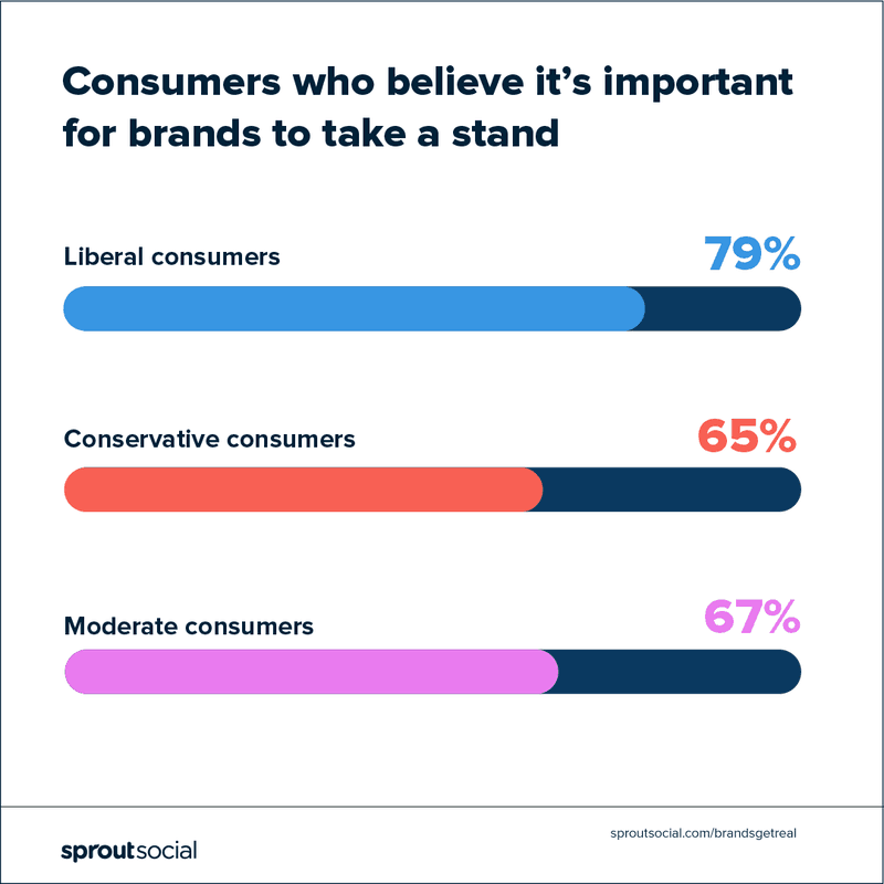 Consumers who believe its important for their brand to take a stand
