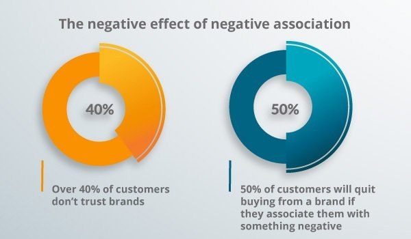 The negative effect of negative association with your brand