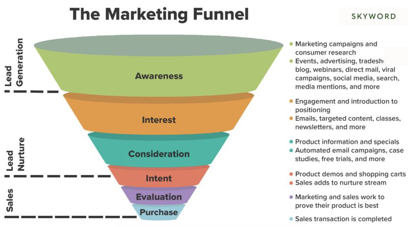 marketing funnel for lead generation process