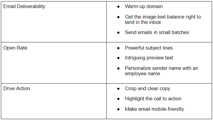 Table depicting tips to improve email deliverability, open rate, and drive action