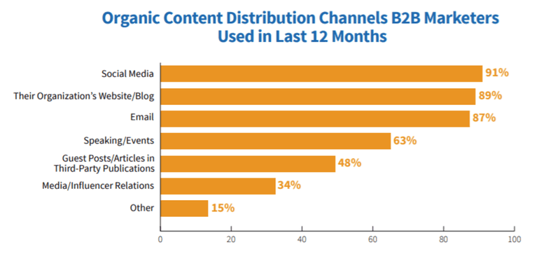 Channels used by B2b marketers for organic content distribution