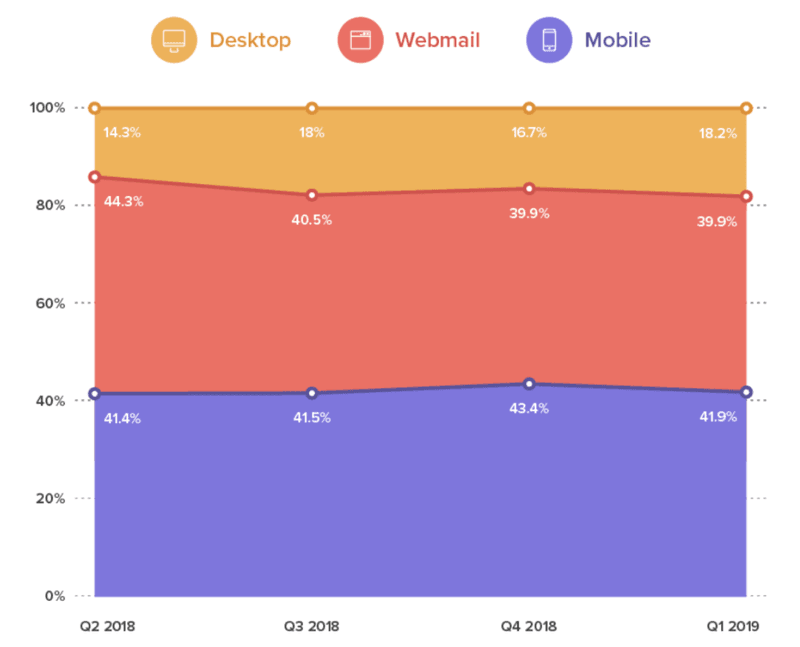 Percentage of email users using mobiles