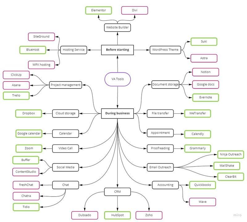 va-mindmap-virtual assistants