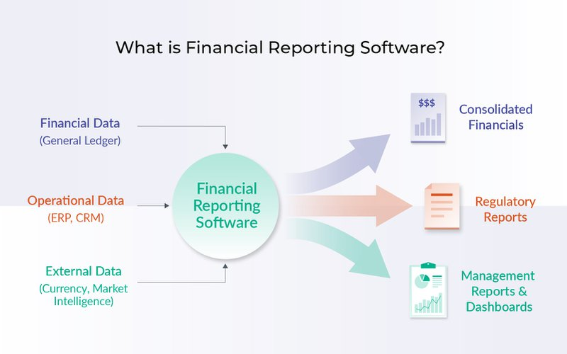 What is financial reporting software?