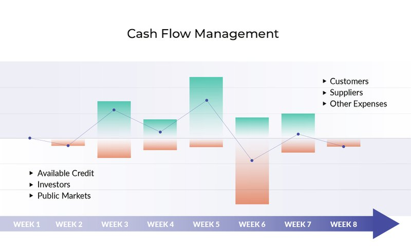 Cash flow management at a glance