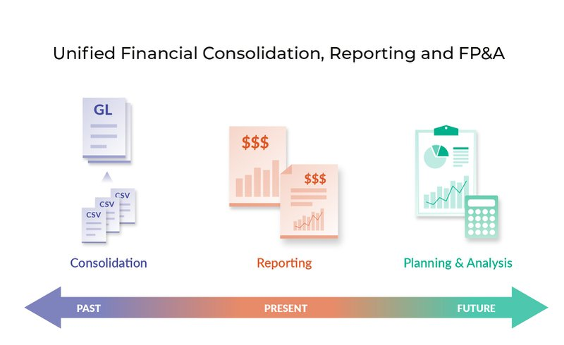 Unified financial consolidation, reporting and FP&A