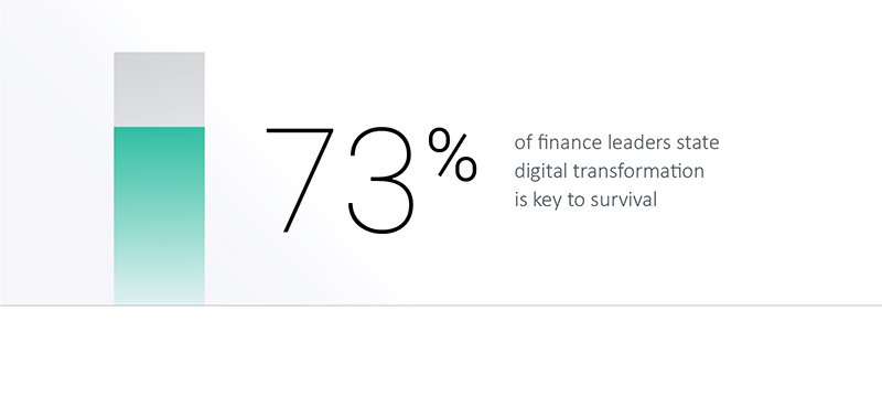 73% of finance leaders say digital transformation is a matter of survival