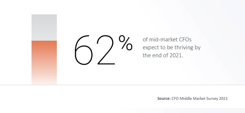 62% of mid-market CFOs expect to be thriving by the end of 2021