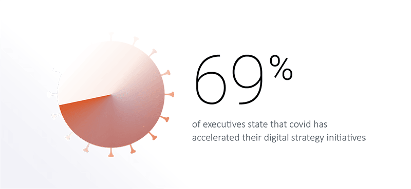 69% of execs say COVID has accelerated digital transformation - including adopting financial consolidation software