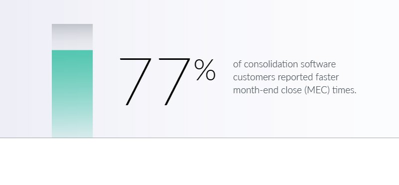 77% of consolidation software customers report faster month-end close times
